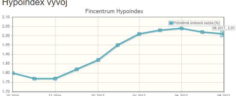 Vývoj hypoindex