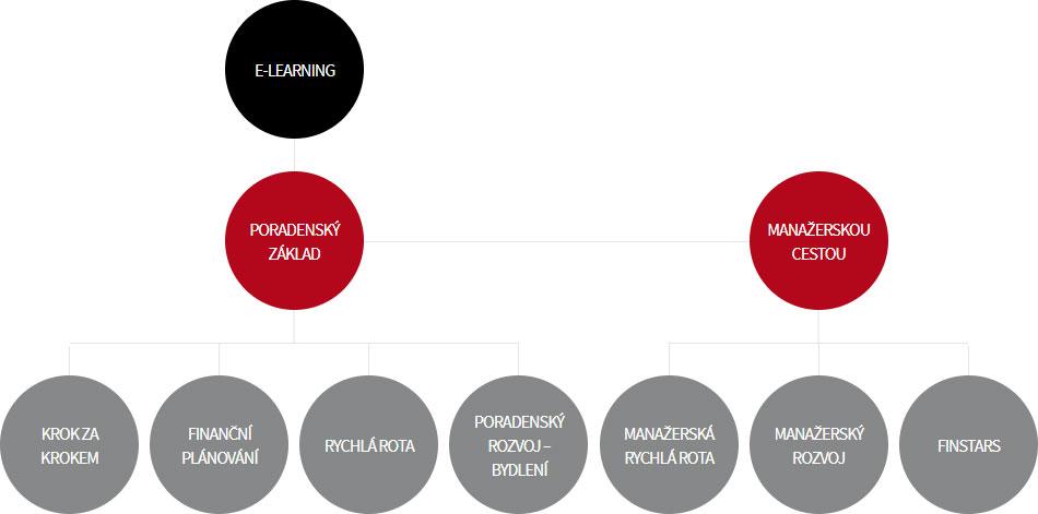 vzdělávání Fincentrum