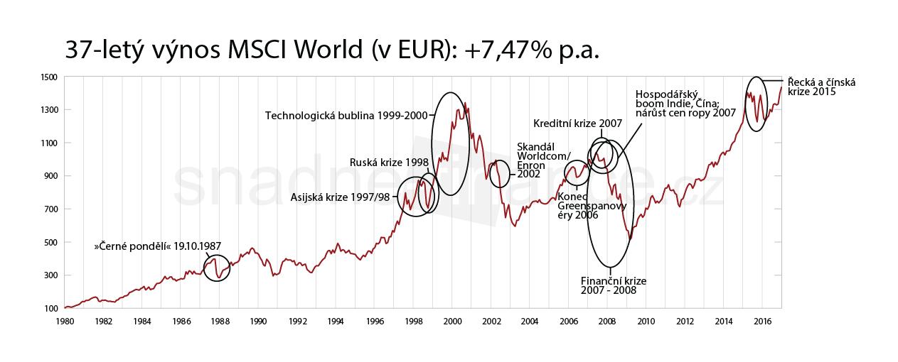 Vývoj světovéhu indexu MSCI world v čase