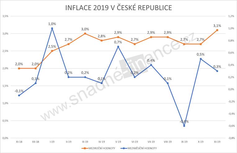 Inflace 2019 v České republice