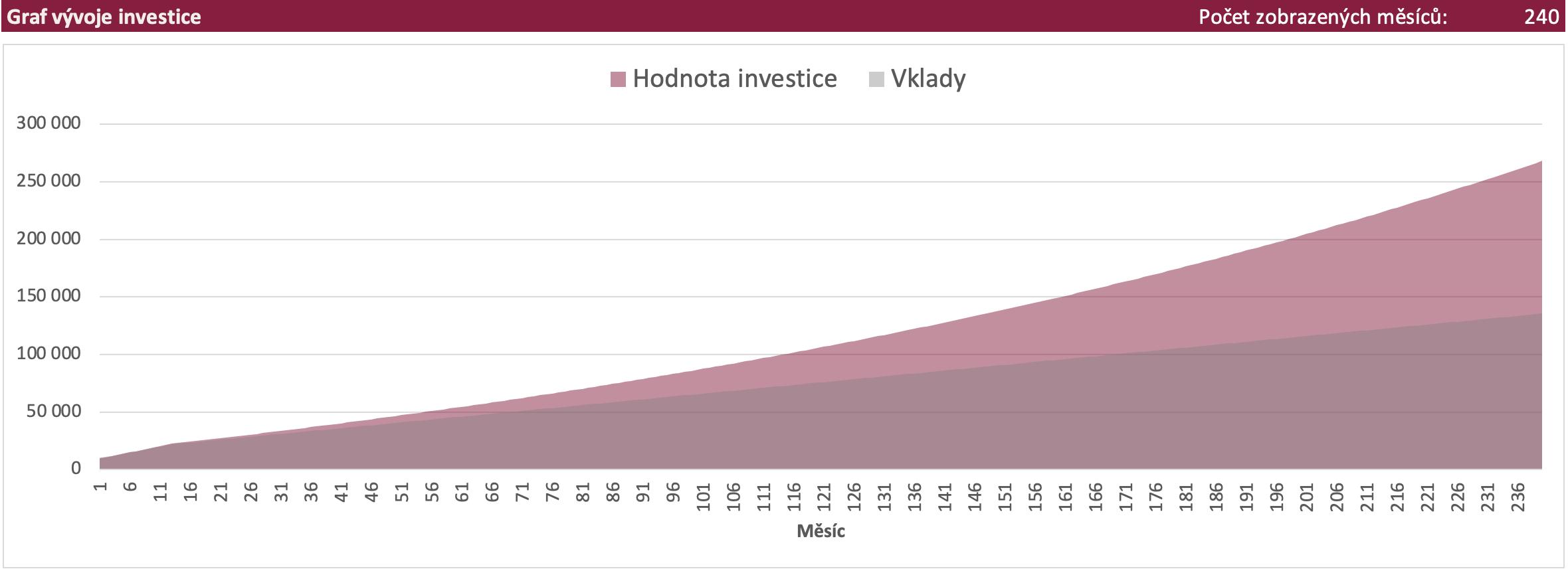 Proběh investice za 20 let