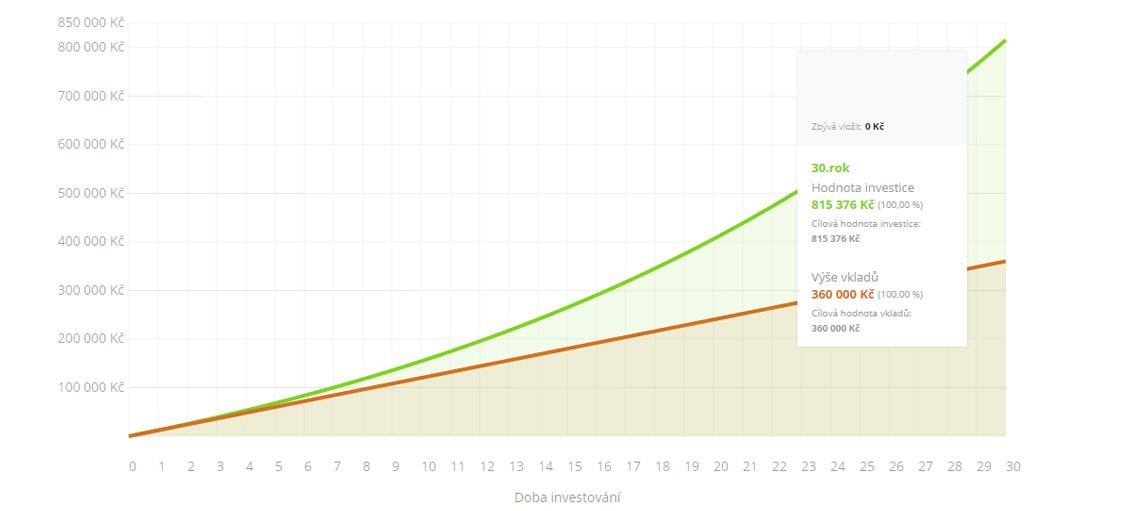 modelace - modelova-pravidelna-investice-100kc-30let-5pc.jpg